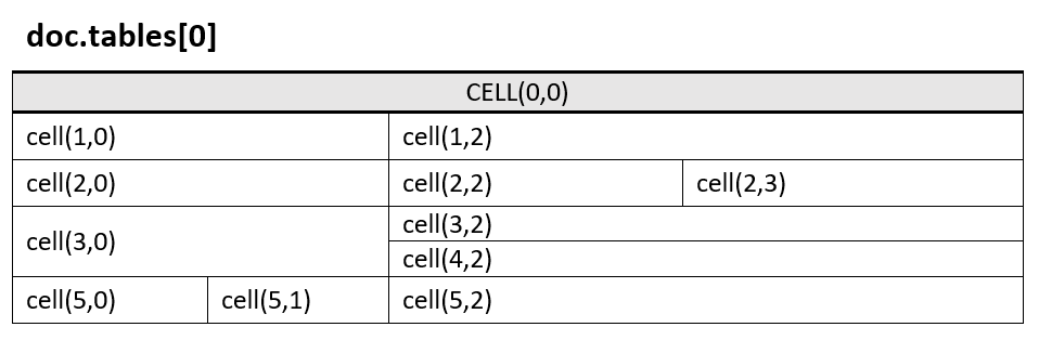 Table Cells