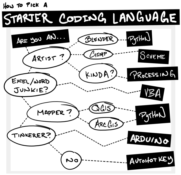 How to Pick a Starter Coding Language