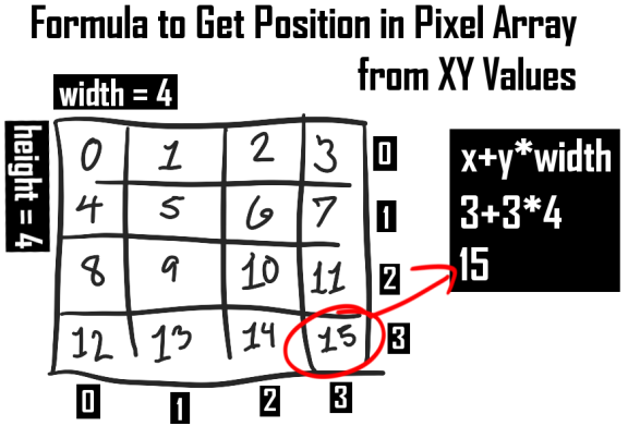 Pixel Array
